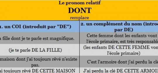 L'usage du pronom relatif DONT que ou dont